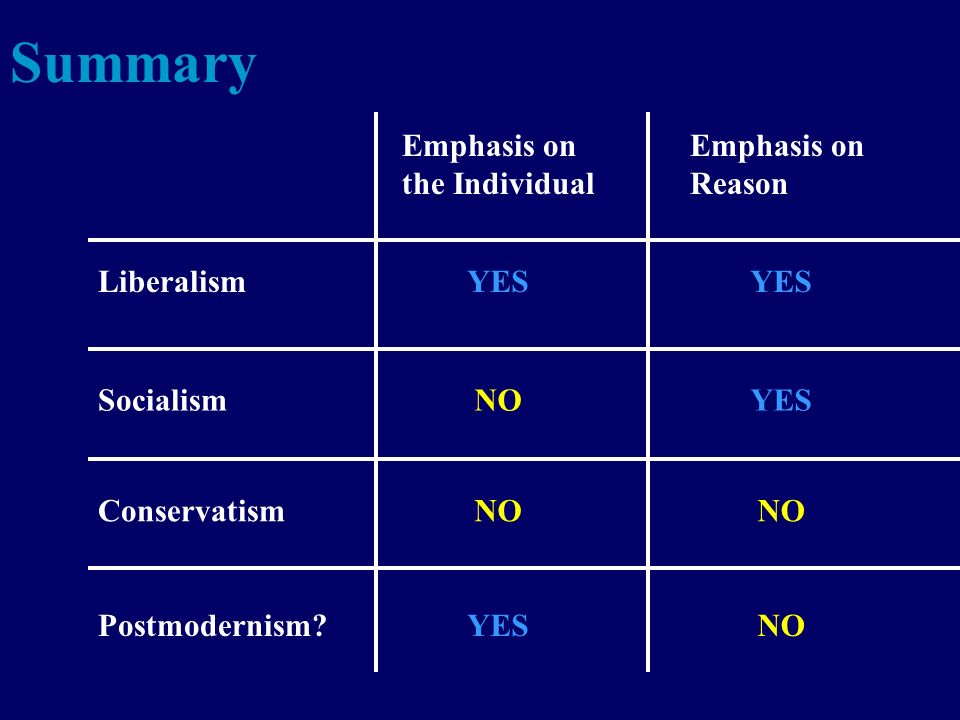 Summary Emphasis on the Individual Emphasis on Reason Liberalism Socialism Conservatism YES NO Postmodernism YESNO