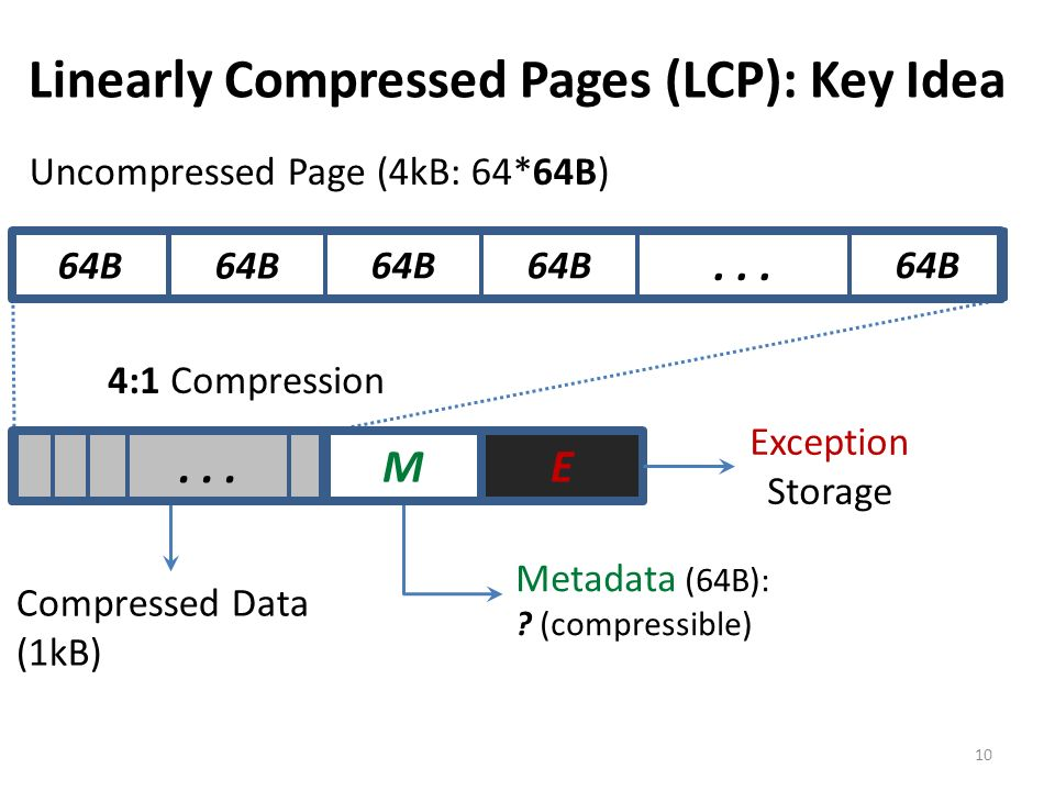 Linearly Compressed Pages (LCP): Key Idea 10 64B... ME Metadata (64B): ? (compressible) Exception Storage 4:1 Compression 64B Uncompressed Page (4kB: