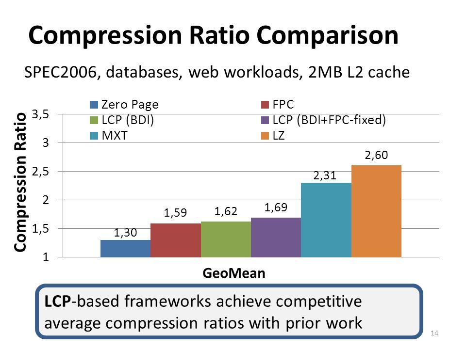 Compression Ratio Comparison 14 SPEC2006, databases, web workloads, 2MB L2 cache LCP-based frameworks achieve competitive average compression ratios w