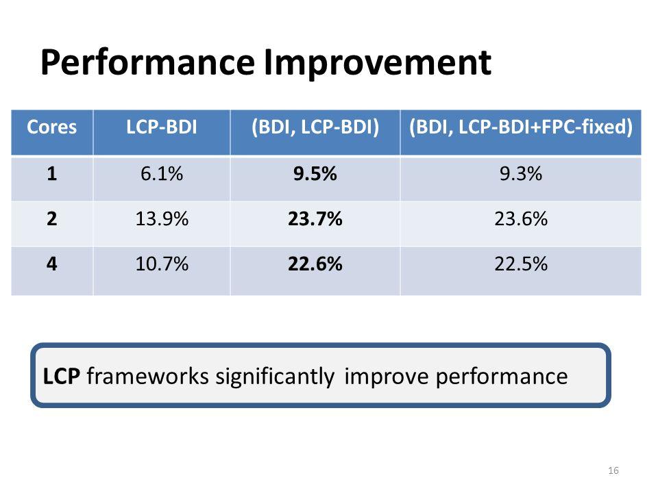 Performance Improvement 16 CoresLCP-BDI(BDI, LCP-BDI)(BDI, LCP-BDI+FPC-fixed) 16.1%9.5%9.3% 213.9%23.7%23.6% 410.7%22.6%22.5% LCP frameworks significa