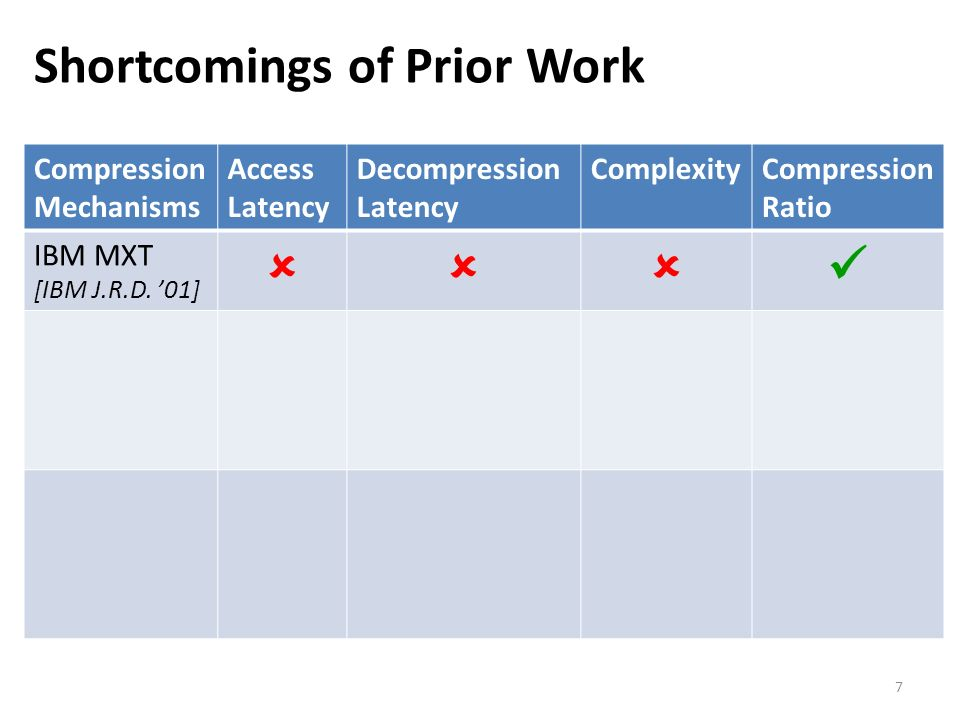 Shortcomings of Prior Work 7 Compression Mechanisms Access Latency Decompression Latency ComplexityCompression Ratio IBM MXT [IBM J.R.D. 01]