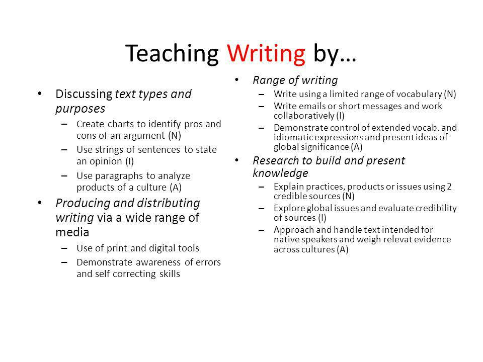 Teaching Writing by… Discussing text types and purposes – Create charts to identify pros and cons of an argument (N) – Use strings of sentences to state an opinion (I) – Use paragraphs to analyze products of a culture (A) Producing and distributing writing via a wide range of media – Use of print and digital tools – Demonstrate awareness of errors and self correcting skills Range of writing – Write using a limited range of vocabulary (N) – Write emails or short messages and work collaboratively (I) – Demonstrate control of extended vocab.