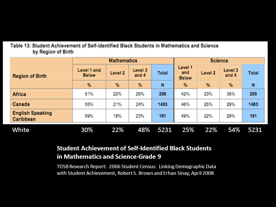 Student Achievement of Self-Identified Black Students in Mathematics and Science-Grade 9 TDSB Research Report: 2006 Student Census: Linking Demographic Data with Student Achievement, Robert S.