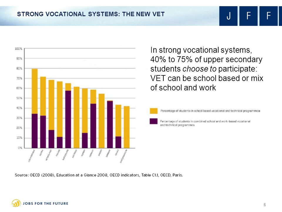In strong vocational systems, 40% to 75% of upper secondary students choose to participate: VET can be school based or mix of school and work STRONG VOCATIONAL SYSTEMS: THE NEW VET 6