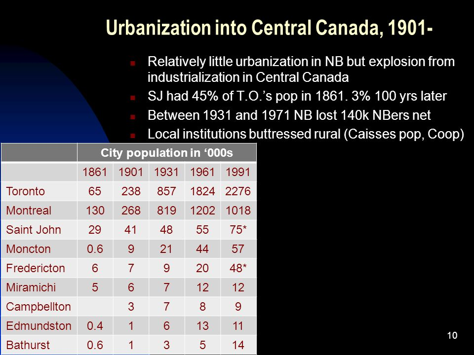 Relatively little urbanization in NB but explosion from industrialization in Central Canada SJ had 45% of T.O.s pop in 1861. 3% 100 yrs later Between
