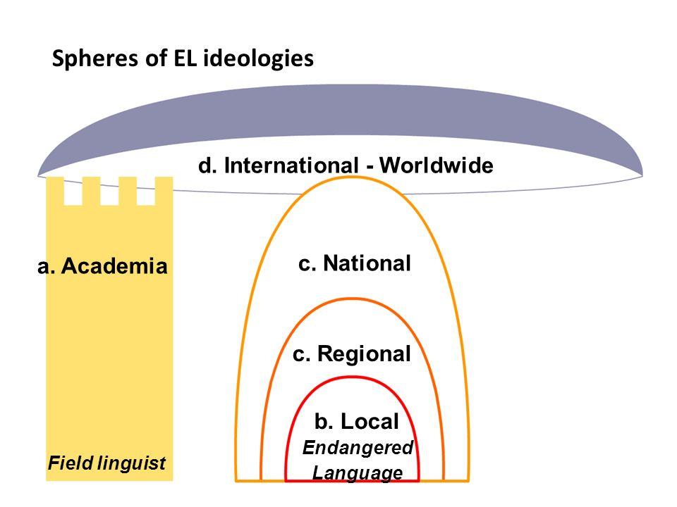 Spheres of EL ideologies a. Academia Field linguist d.