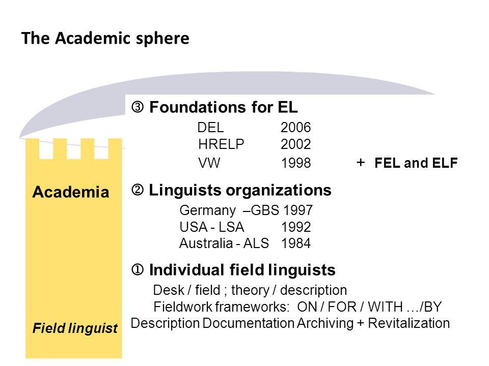 The Academic sphere Foundations for EL DEL 2006 HRELP 2002 VW 1998 + FEL and ELF Linguists organizations Germany –GBS 1997 USA - LSA 1992 Australia -