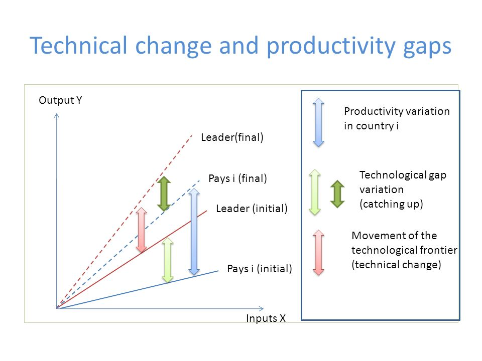 Technical change and productivity gaps Productivity variation in country i Technological gap variation (catching up) Movement of the technological fro