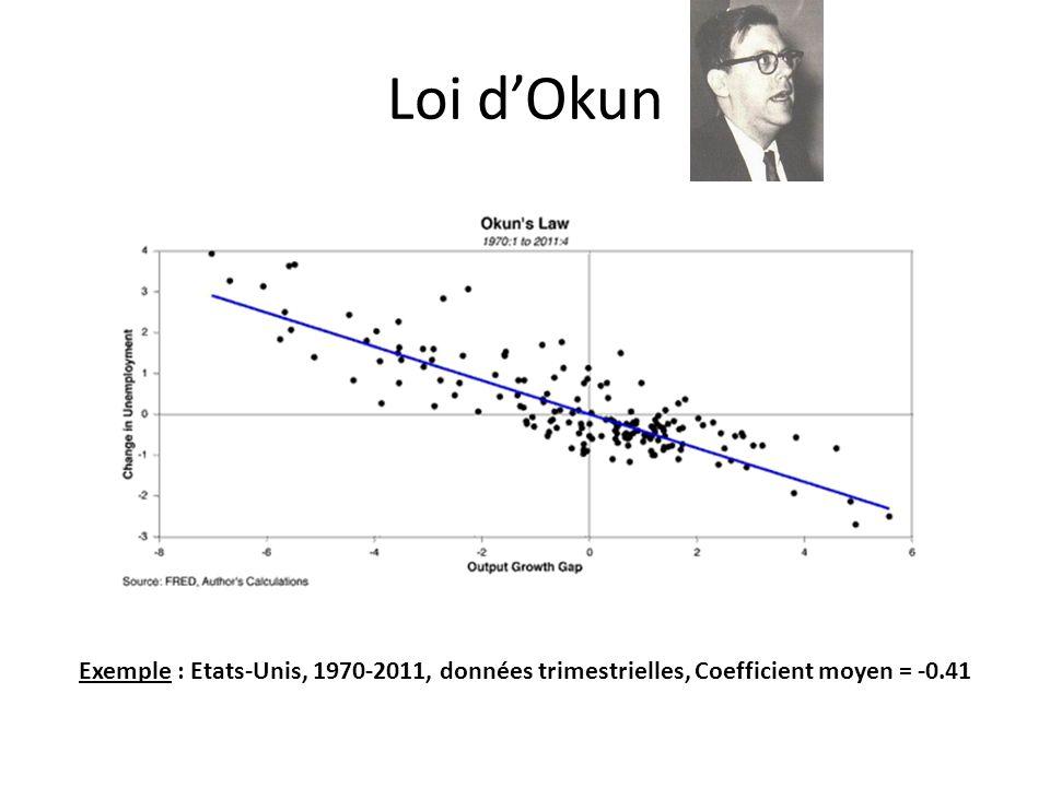 Loi dOkun Exemple : Etats-Unis, 1970-2011, données trimestrielles, Coefficient moyen = -0.41
