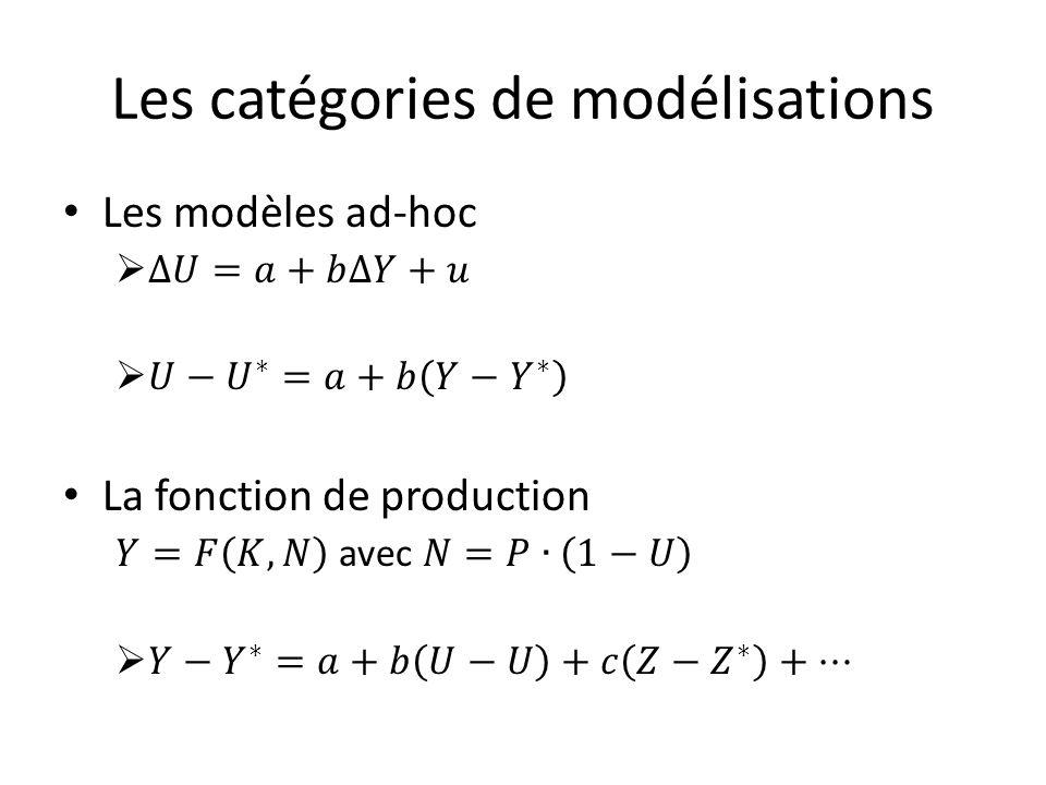 Les catégories de modélisations