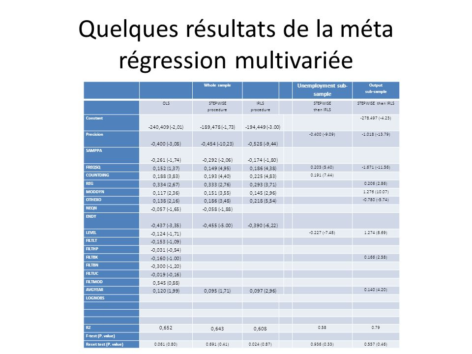 Quelques résultats de la méta régression multivariée Whole sample Unemployment sub- sample Output sub-sample OLS STEPWISE procedure IRLS procedure STEPWISE then IRLS STEPWISE then IRLS Constant -240,409 (-2,01)-189,478 (-1,73)-194,449 (-3.00) -278.497 (-4.23) Precision -0,400 (-3,08)-0,454 (-10,23)-0,528 (-9,44) -0.400 (-9.09)-1.018 (-13.79) SAMPPA -0,261 (-1,74)-0,292 (-2,06)-0,174 (-1,80) FREQSQ 0,152 (1,37)0,149 (4,95)0,186 (4,38) 0.203 (5.40)-1.671 (-11.56) COUNTDING 0,188 (3,83)0,193 (4,40)0,225 (4,83) 0.191 (7.44) REG 0,334 (2,67)0,333 (2,76)0,293 (3,71) 0.206 (2.86) MODDYN 0,117 (2,36)0,151 (3,55)0,145 (2,96) 1.276 (10.07) OTHEXO 0,138 (2,16)0,186 (3,48)0,218 (5,54) -0.780 (-5.74) NEQN -0,057 (-1,65)-0,058 (-1,88) ENDY -0,437 (-3,35)-0,455 (-5.00)-0,390 (-6,22) LEVEL -0,124 (-1,71) -0.227 (-7.48)1.274 (8.69) FILTLT -0,153 (-1,09) FILTHP -0,031 (-0,54) FILTBK -0,160 (-1.00) 0.166 (2.58) FILTBN -0,300 (-1,20) FILTUC -0,019 (-0,16) FILTMOD 0,545 (0,88) AVGYEAR 0,120 (1,99)0,095 (1,71)0,097 (2,96) 0.140 (4.20) LOGNOBS R2 0,652 0,6430,608 0.580.79 F-test (P.