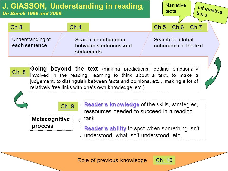 Going beyond the text (making predictions, getting emotionally involved in the reading, learning to think about a text, to make a judgement, to distinguish between facts and opinions, etc., making a lot of relatively free links with ones own knowledge, etc.) Role of previous knowledge Metacognitive process Readers knowledge Readers knowledge of the skills, strategies, ressources needed to succeed in a reading task Readers ability Readers ability to spot when something isnt understood, what isnt understood, etc.