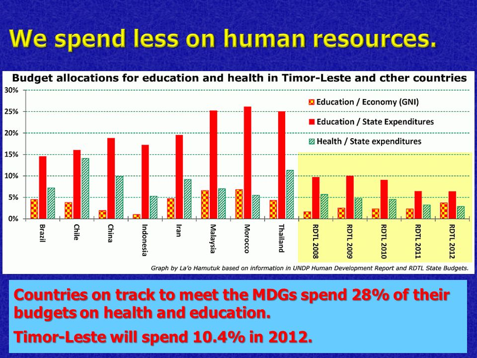 Countries on track to meet the MDGs spend 28% of their budgets on health and education.