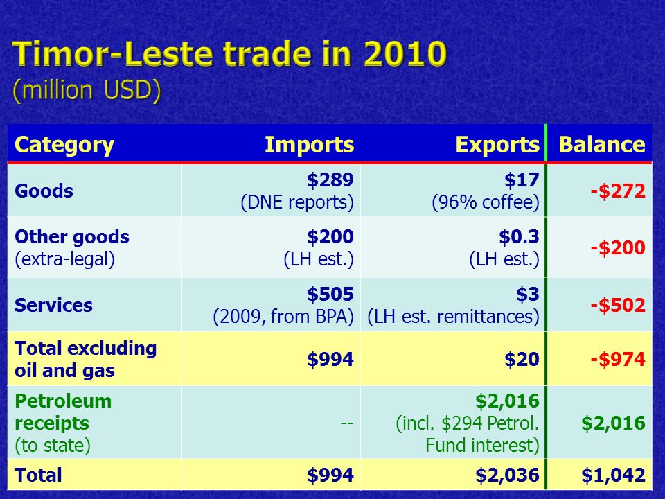 CategoryImportsExportsBalance Goods $289 (DNE reports) $17 (96% coffee) -$272 Other goods (extra-legal) $200 (LH est.) $0.3 (LH est.) -$200 Services $