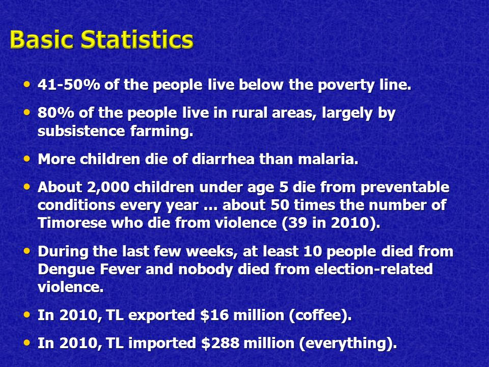 41-50% of the people live below the poverty line.41-50% of the people live below the poverty line.