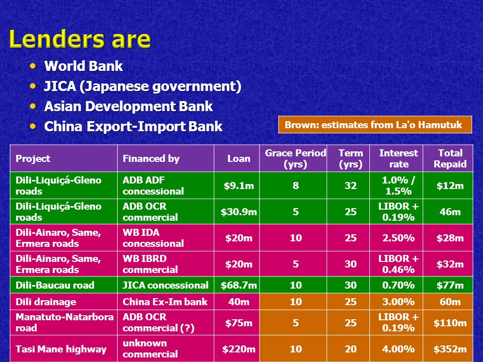 World Bank World Bank JICA (Japanese government) JICA (Japanese government) Asian Development Bank Asian Development Bank China Export-Import Bank China Export-Import Bank ProjectFinanced byLoan Grace Period (yrs) Term (yrs) Interest rate Total Repaid Dili-Liquiçá-Gleno roads ADB ADF concessional $9.1m832 1.0% / 1.5% $12m Dili-Liquiçá-Gleno roads ADB OCR commercial $30.9m525 LIBOR + 0.19% 46m Dili-Ainaro, Same, Ermera roads WB IDA concessional $20m10252.50%$28m Dili-Ainaro, Same, Ermera roads WB IBRD commercial $20m530 LIBOR + 0.46% $32m Dili-Baucau roadJICA concessional$68.7m10300.70%$77m Dili drainageChina Ex-Im bank40m10253.00%60m Manatuto-Natarbora road ADB OCR commercial ( ) $75m525 LIBOR + 0.19% $110m Tasi Mane highway unknown commercial $220m10204.00%$352m Brown: estimates from La o Hamutuk
