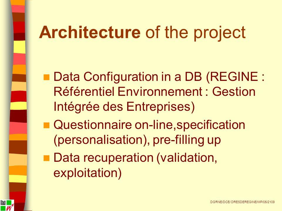 Architecture of the project Data Configuration in a DB (REGINE : Référentiel Environnement : Gestion Intégrée des Entreprises) Questionnaire on-line,specification (personalisation), pre-filling up Data recuperation (validation, exploitation) DGRNE/DCE/ DRESDEREGINE/MP/05/2109