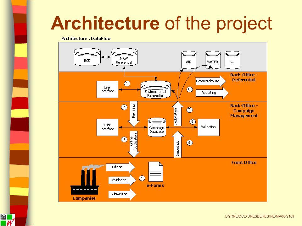 Architecture of the project DGRNE/DCE/ DRESDEREGINE/MP/05/2109