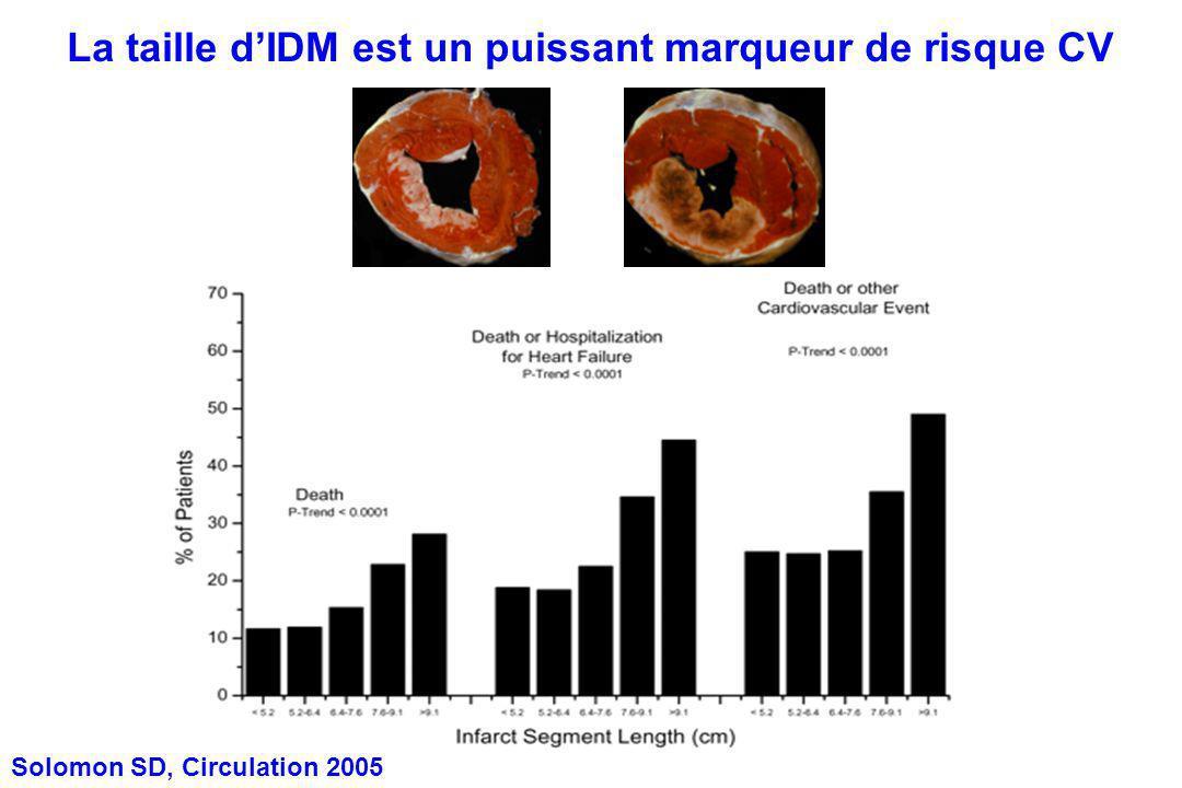 La taille dIDM est un puissant marqueur de risque CV Solomon SD, Circulation 2005