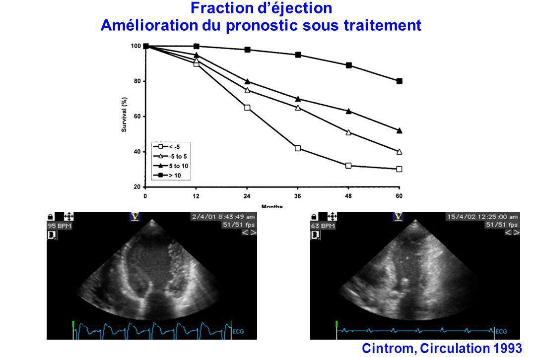 Fraction déjection Amélioration du pronostic sous traitement Cintrom, Circulation 1993