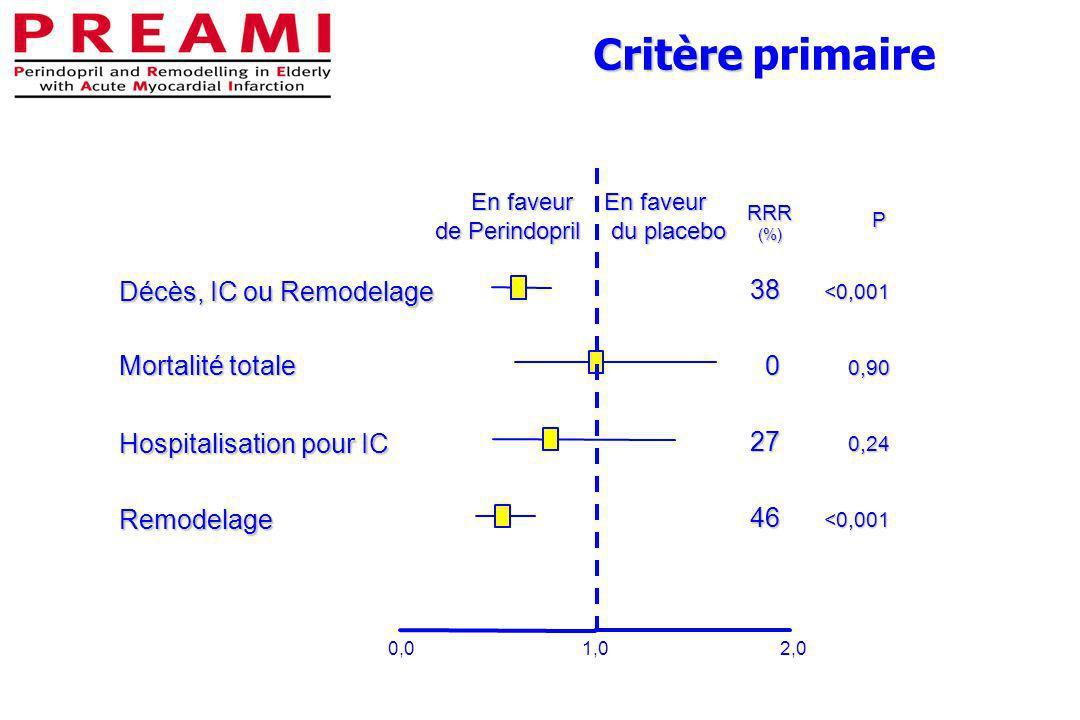 Critère Critère primaire 0,01,02,0 RRR (%) Mortalité totale 0 0,90 Hospitalisation pour IC 27 0,24 Remodelage 46 <0,001 Décès, IC ou Remodelage 38 <0,