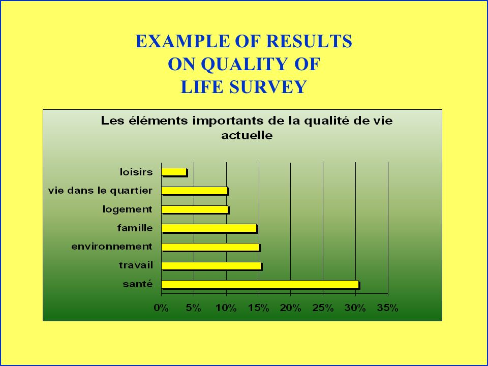 EXAMPLE OF RESULTS ON QUALITY OF LIFE SURVEY
