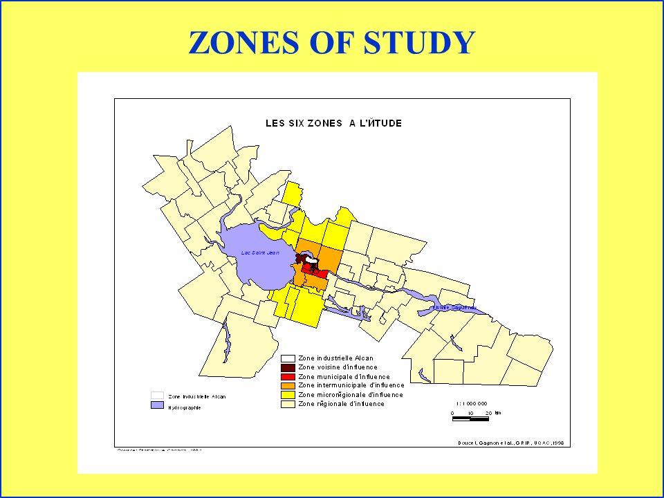 ZONES OF STUDY