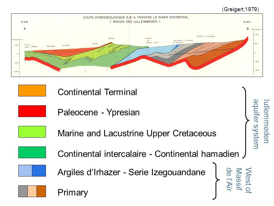 Primary Argiles dIrhazer - Serie Izegouandane Continental intercalaire - Continental hamadien Marine and Lacustrine Upper Cretaceous Continental Terminal ( Greigert,1979) Paleocene - Ypresian Iullemmeden aquifer system West of Massif de lAïr
