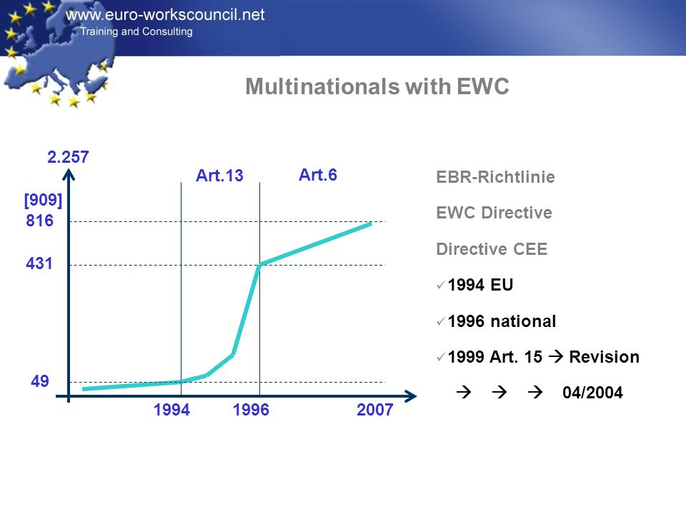 [909] 816 431 49 Art.13 Art.6 1994 2007 1996 2.257 EBR-Richtlinie EWC Directive Directive CEE 1994 EU 1996 national 1999 Art.