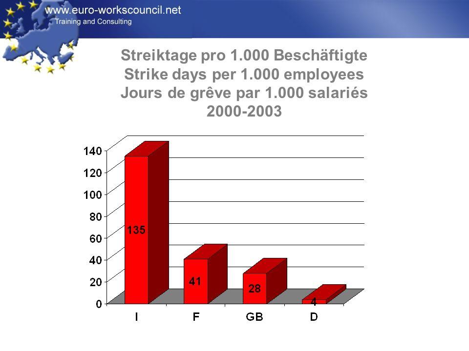 Streiktage pro 1.000 Beschäftigte Strike days per 1.000 employees Jours de grêve par 1.000 salariés 2000-2003
