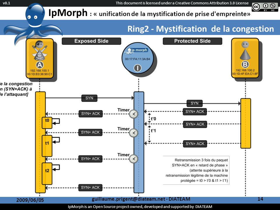 This document is licensed under a Creative Commons Attribution 3.0 License IpMorph is an Open Source project owned, developed and supported by DIATEAM