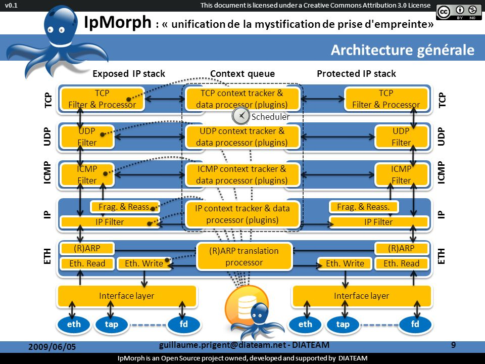 This document is licensed under a Creative Commons Attribution 3.0 License IpMorph is an Open Source project owned, developed and supported by DIATEAM v0.1 IpMorph : « unification de la mystification de prise d empreinte» Interface layer Eth.