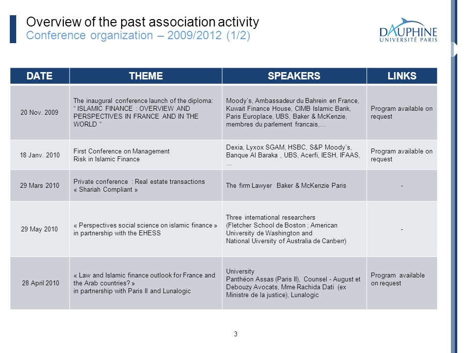 3 Overview of the past association activity Conference organization – 2009/2012 (1/2) DATETHEMESPEAKERSLINKS 20 Nov.