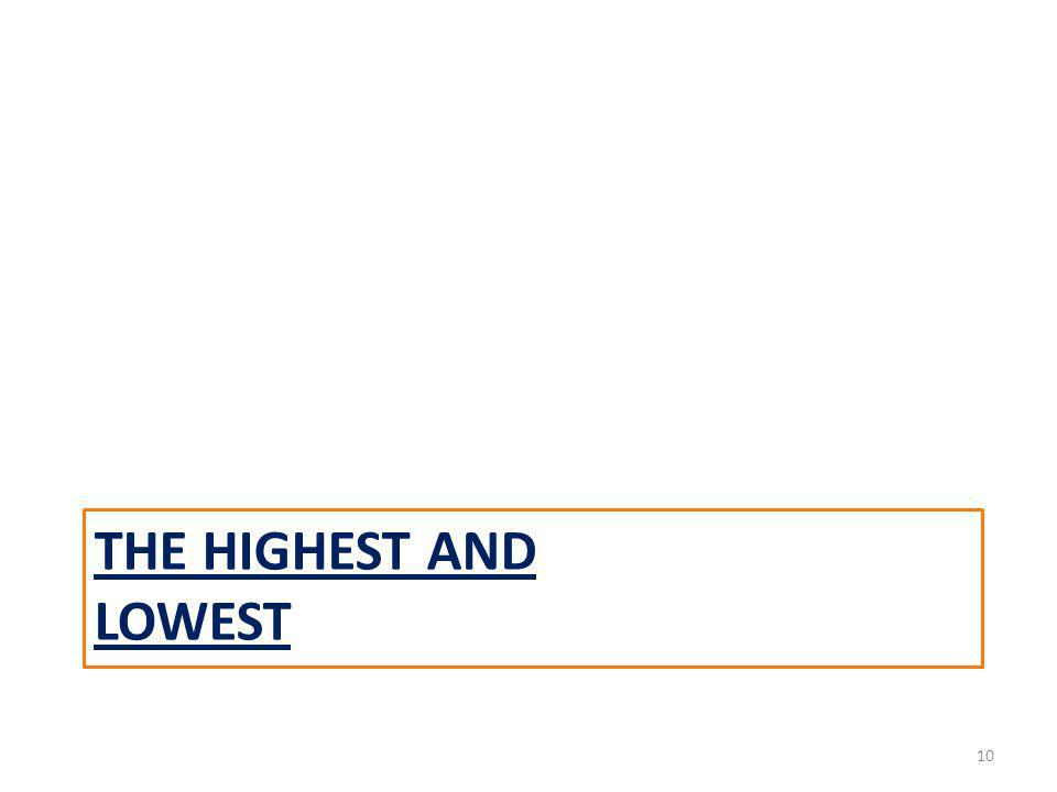 THE HIGHEST AND LOWEST 10