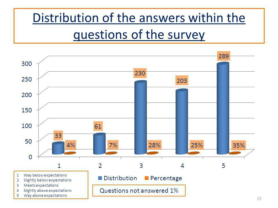 Distribution of the answers within the questions of the survey 13 Questions not answered 1% 1Way below expectations 2Slightly below expectations 3Meets expectations 4Slightly above expectations 5Way above expectations