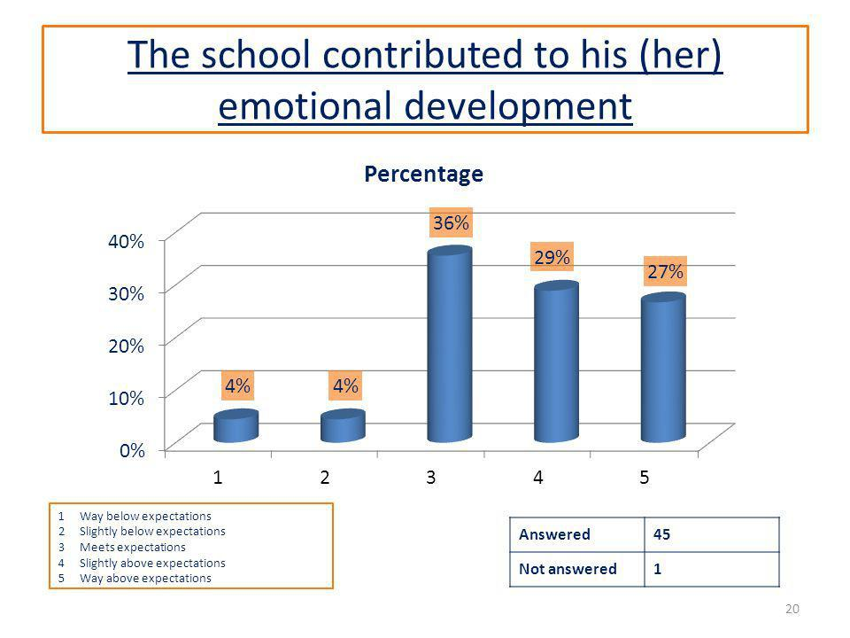 The school contributed to his (her) emotional development Answered45 Not answered1 20 1Way below expectations 2Slightly below expectations 3Meets expectations 4Slightly above expectations 5Way above expectations