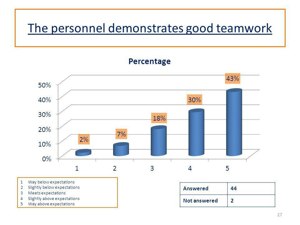 The personnel demonstrates good teamwork Answered44 Not answered2 27 1Way below expectations 2Slightly below expectations 3Meets expectations 4Slightly above expectations 5Way above expectations