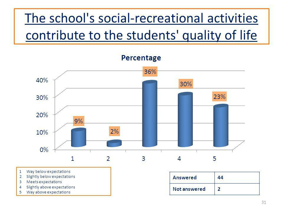The school s social-recreational activities contribute to the students quality of life Answered44 Not answered2 31 1Way below expectations 2Slightly below expectations 3Meets expectations 4Slightly above expectations 5Way above expectations