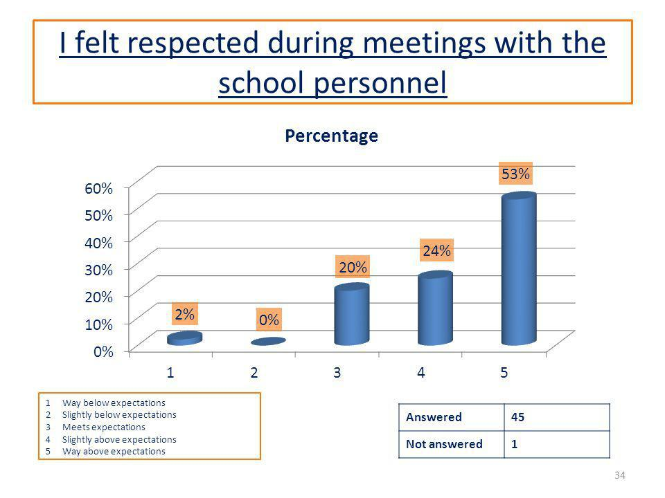 I felt respected during meetings with the school personnel Answered45 Not answered1 34 1Way below expectations 2Slightly below expectations 3Meets exp