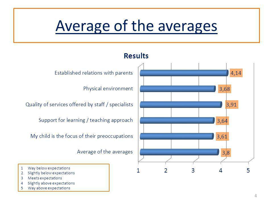 Average of the averages 4