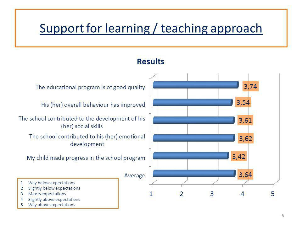Support for learning / teaching approach 6 1Way below expectations 2Slightly below expectations 3Meets expectations 4Slightly above expectations 5Way above expectations