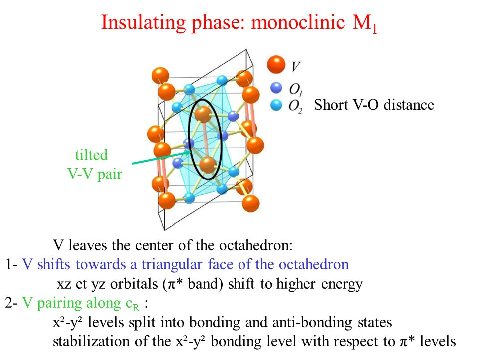 Insulating phase: monoclinic M 1 tilted V-V pair V leaves the center of the octahedron: 1- V shifts towards a triangular face of the octahedron xz et yz orbitals (π* band) shift to higher energy 2- V pairing along c R : x²-y² levels split into bonding and anti-bonding states stabilization of the x²-y² bonding level with respect to π* levels Short V-O distance