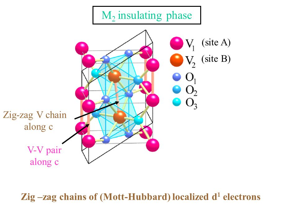 M 2 insulating phase Zig-zag V chain along c V-V pair along c (site B) (site A) Zig –zag chains of (Mott-Hubbard) localized d 1 electrons