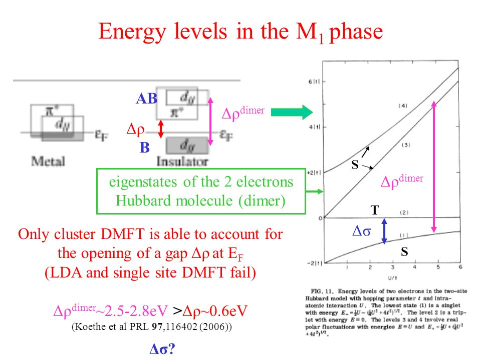Energy levels in the M 1 phase Δρ Δρ dimer ΔσΔσ eigenstates of the 2 electrons Hubbard molecule (dimer) Only cluster DMFT is able to account for the opening of a gap Δρ at E F (LDA and single site DMFT fail) Δρ dimer ~2.5-2.8eV >Δρ~0.6eV (Koethe et al PRL 97,116402 (2006)) Δσ.
