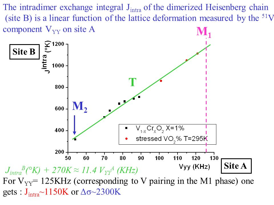 M1M1 T M2M2 J intra B (°K) + 270K 11.4 V YY A (KHz) The intradimer exchange integral J intra of the dimerized Heisenberg chain (site B) is a linear function of the lattice deformation measured by the 51 V EFG component V YY on site A For V YY = 125KHz (corresponding to V pairing in the M1 phase) one gets : J intra ~1150K or Δσ~2300K Site B Site A