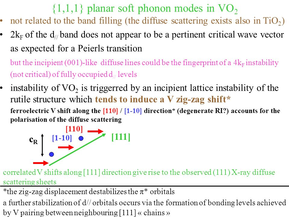 {1,1,1} planar soft phonon modes in VO 2 not related to the band filling (the diffuse scattering exists also in TiO 2 ) 2k F of the d // band does not appear to be a pertinent critical wave vector as expected for a Peierls transition but the incipient (001)-like diffuse lines could be the fingerprint of a 4k F instability (not critical) of fully occupied d // levels instability of VO 2 is triggerred by an incipient lattice instability of the rutile structure which tends to induce a V zig-zag shift* ferroelectric V shift along the [110] / [1-10] direction* (degenerate RI ) accounts for the polarisation of the diffuse scattering correlated V shifts along [111] direction give rise to the observed (111) X-ray diffuse scattering sheets *the zig-zag displacement destabilizes the π* orbitals a further stabilization of d// orbitals occurs via the formation of bonding levels achieved by V pairing between neighbouring [111] « chains » [111] [110] cRcR [1-10]