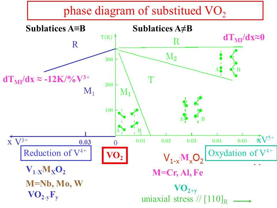 phase diagram of substitued VO 2 R M1M1 0.03 x V 1-X M X O 2 0 dT MI /dx -12K/%V 3+ uniaxial stress // [110] R xV 5+ V 3+ M=Cr, Al, Fe VO 2+y VO 2-y F