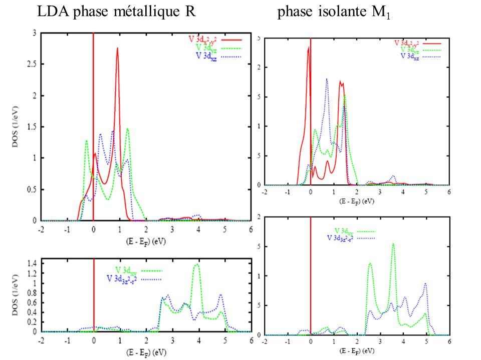 LDA phase métallique Rphase isolante M 1