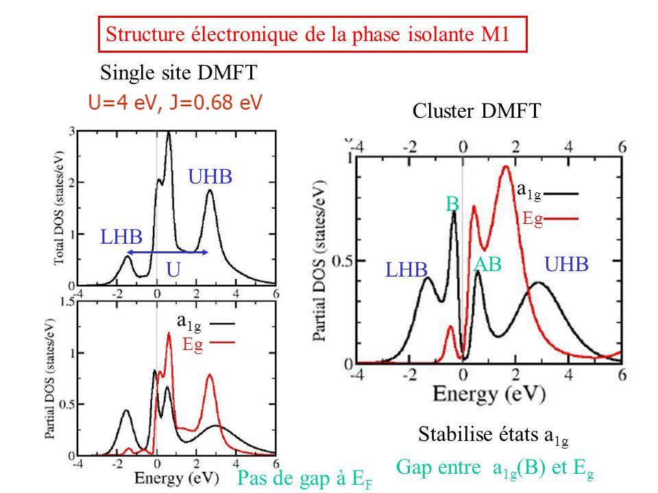 Cluster DMFT Gap entre a 1g (B) et E g Structure électronique de la phase isolante M1 Eg a 1g Single site DMFT Pas de gap à E F Eg a 1g LHB UHB U B AB