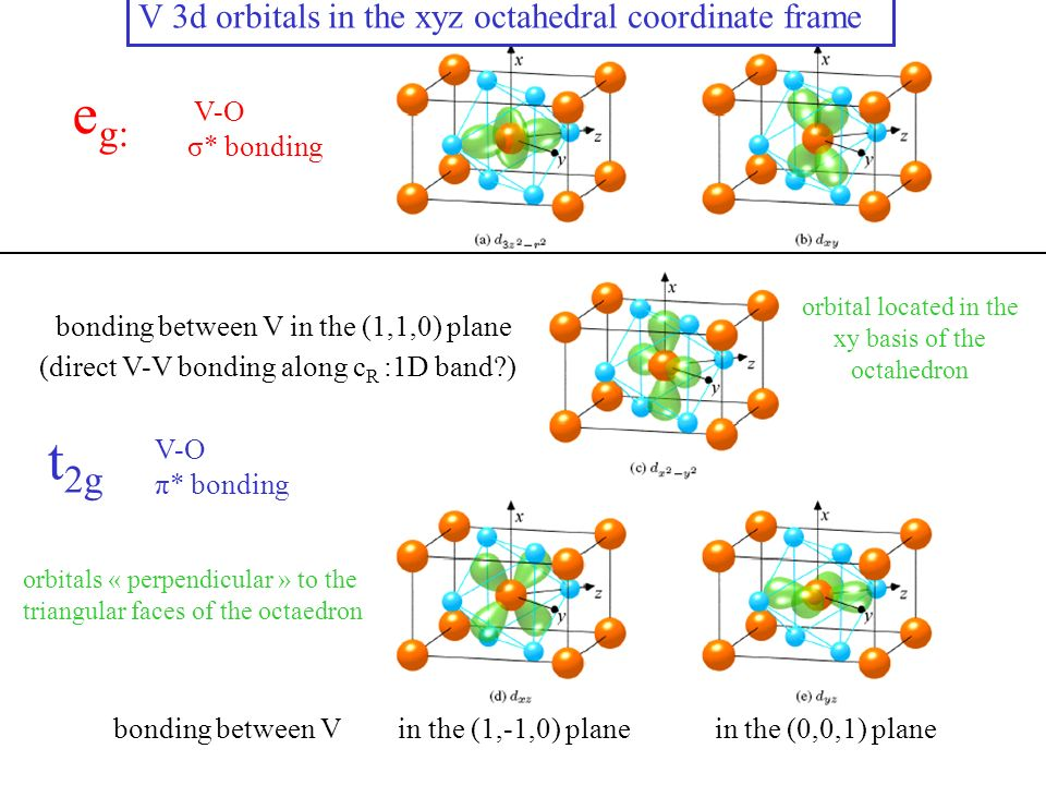 e g: t 2g V-O σ* bonding bonding between V in the (1,1,0) plane (direct V-V bonding along c R :1D band ) bonding between V in the (1,-1,0) plane in the (0,0,1) plane V 3d orbitals in the xyz octahedral coordinate frame V-O π* bonding orbital located in the xy basis of the octahedron orbitals « perpendicular » to the triangular faces of the octaedron